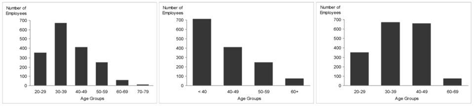 Cambiar las escalas de intervalo puede alterar los datos y dar como resultado información errónea
