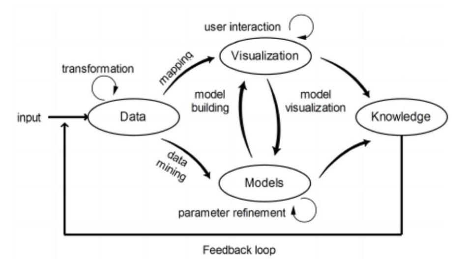 Flujo de Análisis y Visualizción de datos de Ben Shneiderman (fuente Keim et al.)