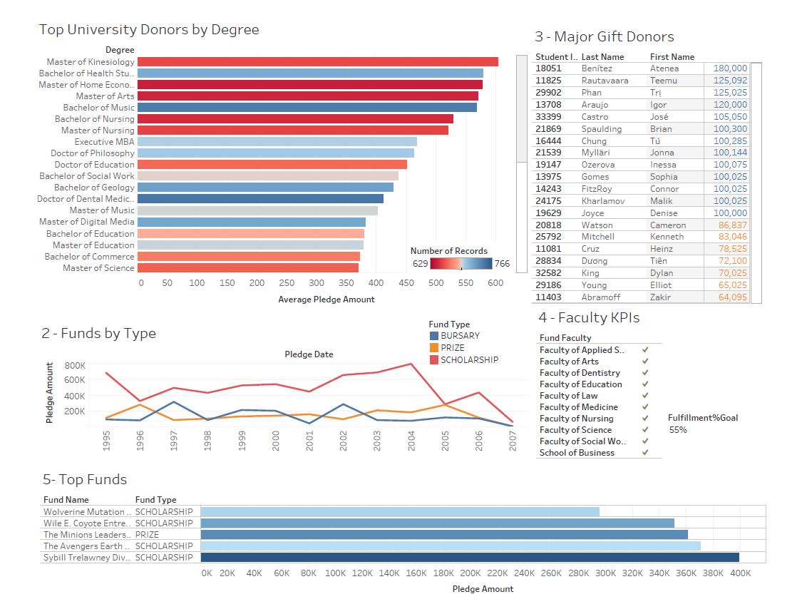 ejemplo de visualización de datos de una universidad