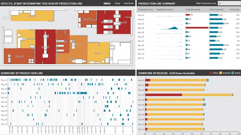 ejemplo de visualización de datos para ver los defectos de producción en una línea de fabricación