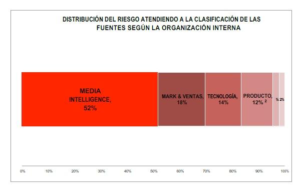 Distribución del riesgo atendiendo a la clasificación de las fuentes según la organización interna