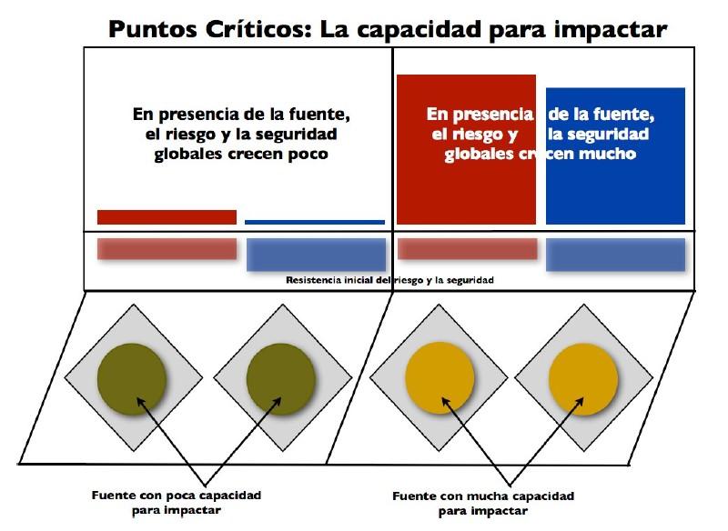 Puntos Críticos, la capacidad para impactar