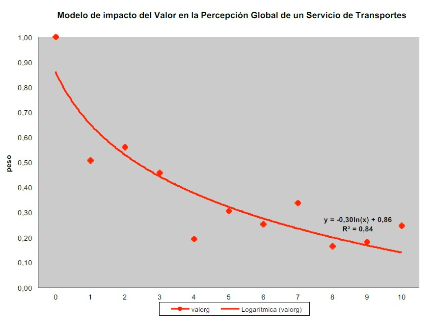 Modelo de impacto del Valor de la Percepción Global de un Servicio de Transportes