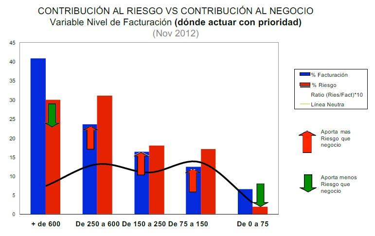 Contribución al riesgo vs contribución al negocio