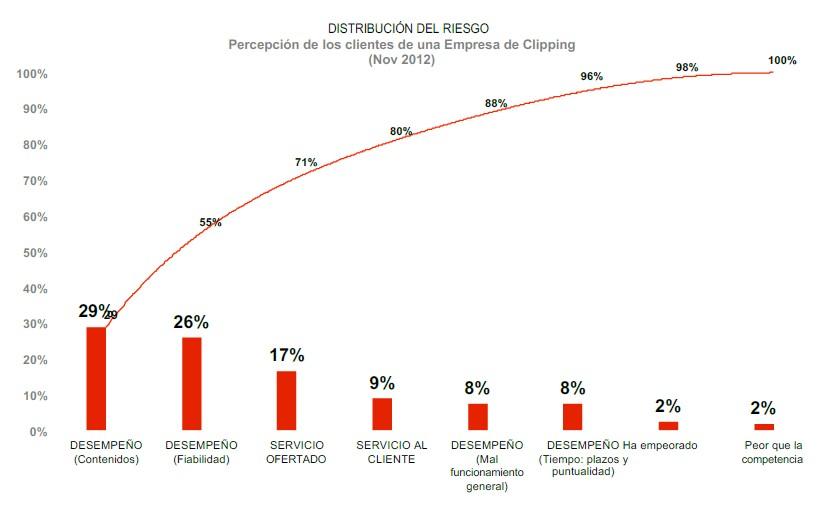 Distribución del riesgo