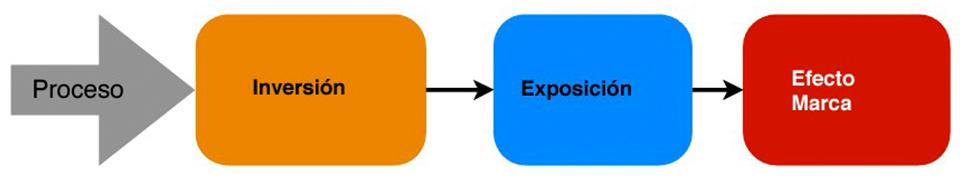 La marca experiencia y los puntos de contacto