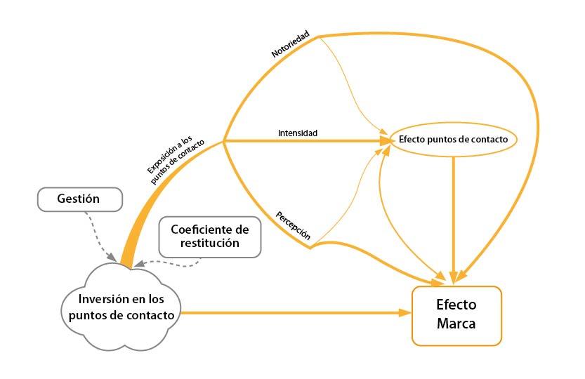 Un modelo para la gestión de los puntos de contacto