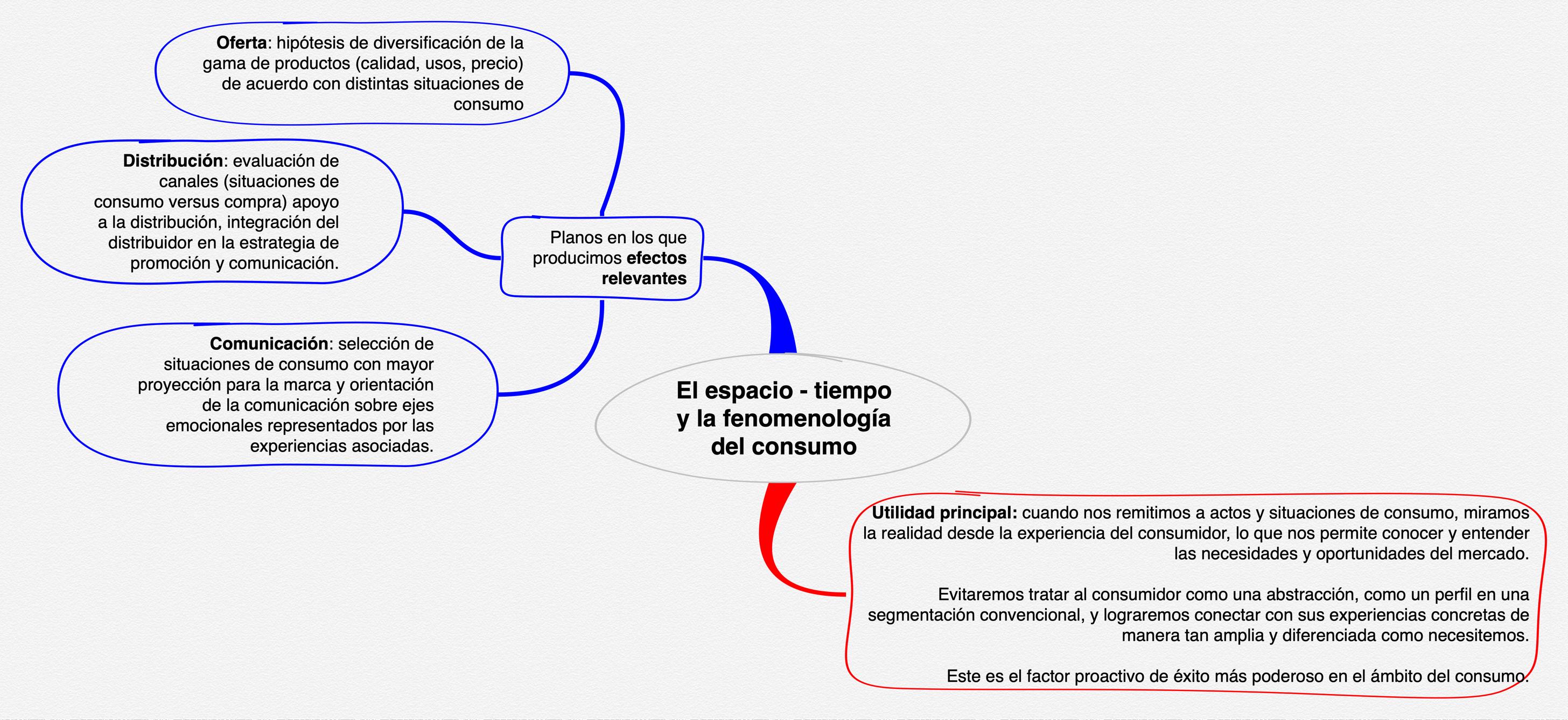 el espacio tiempo y la fenomenologia del consumo
