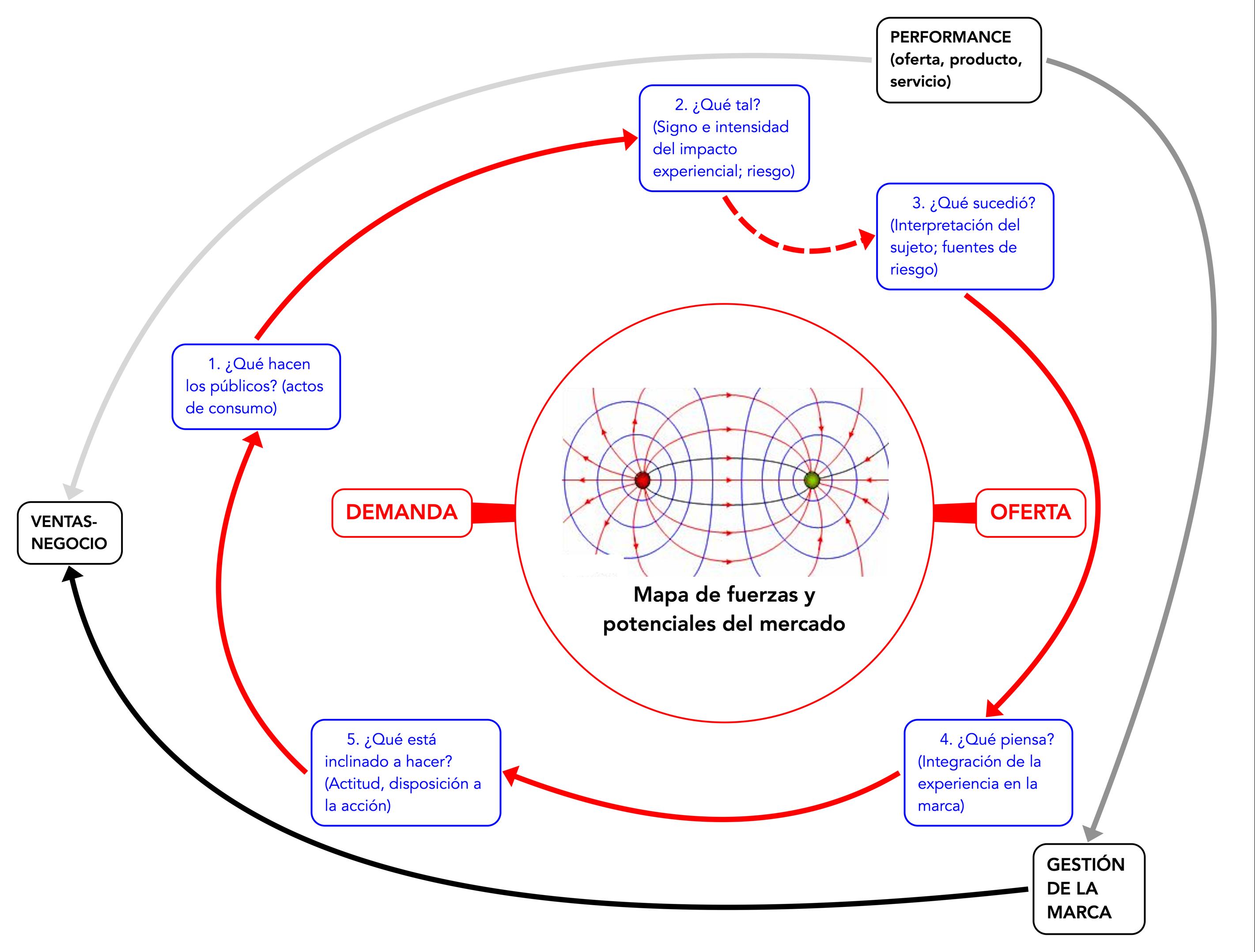 Mapa de fuerzas y potenciales del mercado
